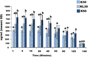 Comparison (Mean ± SD) between serum concentration of K30, KL30 and K50 in 6 dogs during and after CRI. K30 = Ketamine 0.5 mg/kg loading dose followed by 30 μg/kg/min, KL30 = Ketamine 0.5 mg/kg loading dose followed by 30 μg/kg/min and lidocaine 2 mg/kg loading dose followed by 100 μg/kg/min, K50 = Ketamine 0.5 mg/kg loading dose followed by 50 μg/kg/min CRI. At each time point, groups with similar alphabet are not different (P < 0.05)