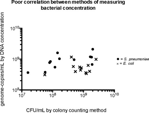 Poor correlation between methods of measuring bacterial concentration: colony counting in CFU/mL and DNA concentration in genome-copies/mL.