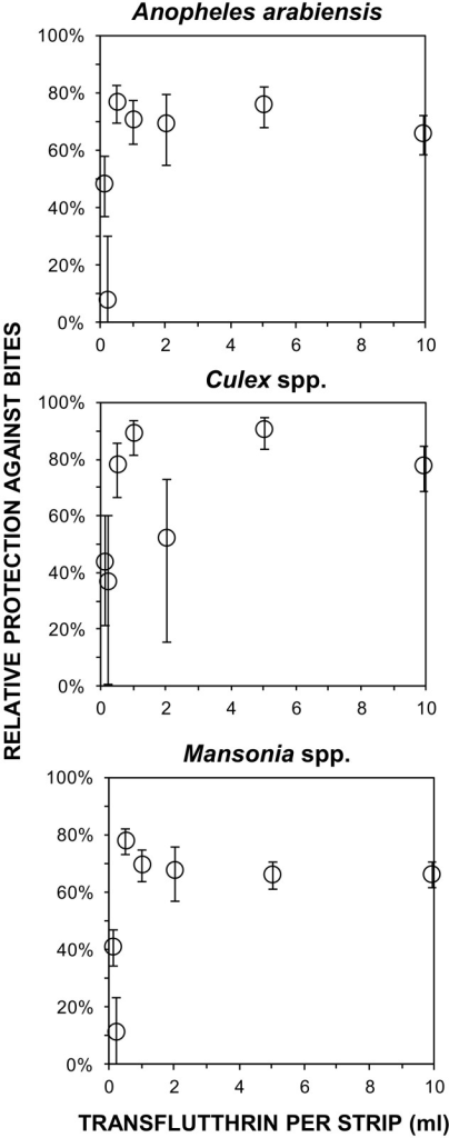 Protective efficacy of different doses of transfluthrin treated hessian strips.Relative proportional protection of users of strips treated with different doses of transfluthrin (Fig 1, Experiment 2, Objective 2).