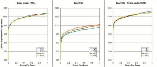 Relative performance of single-master HMMs, SLAHMMs, and the combined models with differing iteration parameter sets (PS), presented as a coverage vs. theoretical errors per query (EPQ) plot. The different parameter sets are defined in Table 2 and explained in the text. Values for correct assignments are truncated at 600 in order to emphasize differences between the various methods (no method had an error below 600 correct assignments).