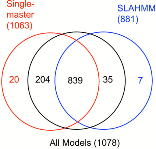 "Venn diagram describing coverage overlap of the three primary model sets from PS1, when using a strict cutoff of 80 incorrect assignments (theoretical EPQ ~0.05). The numbers shown in parentheses near each model type designation refer to the total number of correct matches made by that model type prior to the cutoff point. Identical matches of the same probes by some or all of the three different methods are provided by the numbers in the set diagram. The completely unique matches by single-master HMMs and SLAHMMs are color coded to match the circle for that model type. ""All Models"" denotes the assignments made by the combined database of SLAHMMs and single-master HMMs used together in a single search."