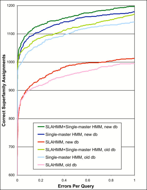 "Comparison of HMMs built using an older protein sequence database for iterative construction (""old db"") with those built using a current sequence database (""new db""), presented as a coverage vs. error plot. Results are colored similarly for corresponding model types, with the results based on the older database in a lighter color. A different version of the HMMER software was also used for the two result sets; details of model types and construction are provided in the text. Iterative parameters used for construction of all models were from PS1 (Table 2)."