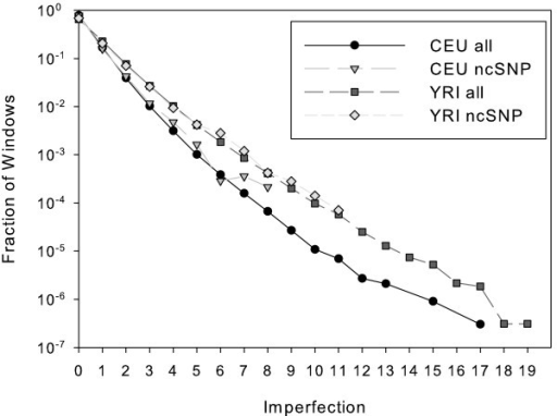 Coincidence of imperfection and fine-scale recombination rate for chromosome 21. Imperfection scores are shown as solid grey bars mapped to the position of the central SNP of the corresponding window. Fine-scale recombination rates, supplied by the HapMap web site [2] are marked by dashed black lines. CEU data appear above the x-axis and YRI data below the x-axis.