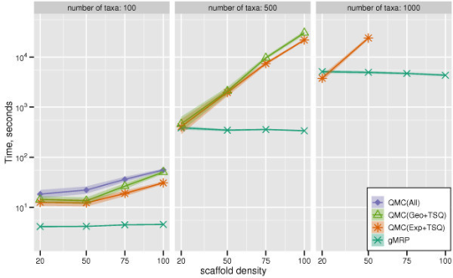 Scaffold density vs. QMC-based and MRP running times. Running times (in seconds) of QMC supertree methods and gMRP on mixed datasets; the y-axis is given with a logarithmic scale.