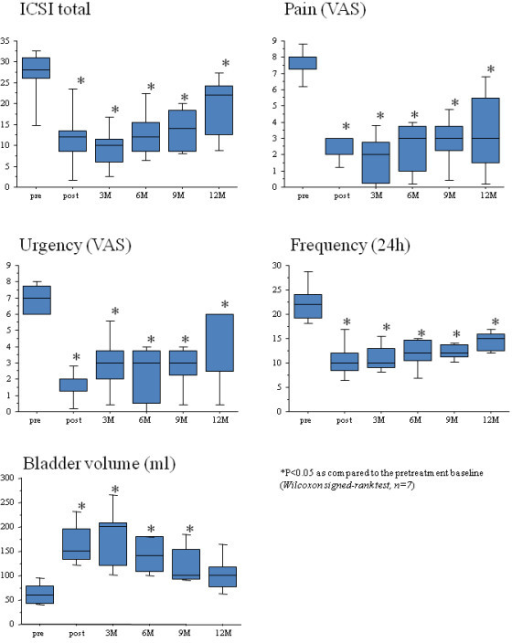 Changes in evaluated parameters (the total score of ICSI, the scale of pain and urgency on VAS, 24-hour voiding frequency and maximum bladder volume) from the baseline in seven responders after three, six, nine, and 12 months follow-up after HBO treatment. The bottom and top of the box are the lower and upper quartiles, respectively, and the ends of whiskers represent the minima and maxima of the samples.