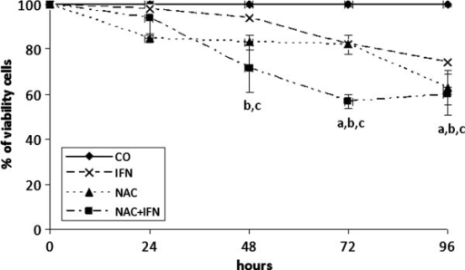 NAC potentiates the effect of IFN by decreasing cell viability of HCC Huh7 cell line. Treatment with IFN or NAC, at 2.5x104 U/mL and 10 mM, respectively, significantly reduced cell viability after 48, 72, and 96 h of treatment. Treatment with NAC+IFN in the same doses significantly reduced cell viability after 24, 48, 72, and 96 h of treatment. Values are shown as means and standard errors of the mean (SEM). a-IFN x CO p<0.05. b- NAC x CO p<0.01. c- NAC+IFN x IFN p<0.05.