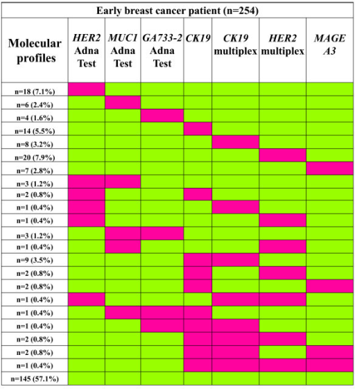 Molecular profiling of CTC in early breast cancer (n = 254). Red and green indicates positive and negative detection, respectively.