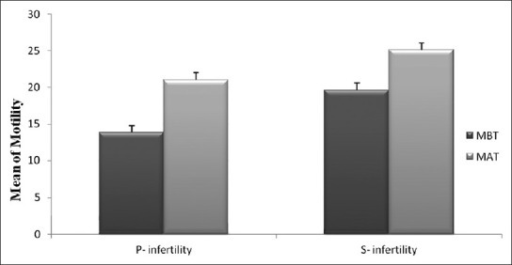 Comparison of sperm motility percent between non-treated (MBT) and treated (MAT) groups in primary and secondary infertility cases