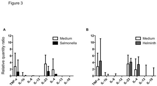 Cytokine response of CD1b- L-DCs to Salmonella and helminth secretions.Production of cytokines was expressed as relative quantity ratios of RT-qPCR performed on mRNA extracted from cells incubated with Salmonella or Hc-ES for 6h. Data express the median (quartiles) from three sheep. (*) significantly different.