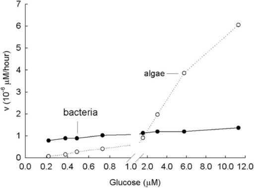 Laboratory study of Michaelis–Menten kinetics from the incorporation of glucose at a variety of concentrations by a lake bacteria culture (low Km, low Vmax) and an algal culture (Chlamydomonas sp., high Km, high Vmax).Km of bacteria is 27 nM; Km of algae is 27,000 nM. Note that uptake of algae resembles diffusion. Modified from Wright and Hobbie (1966).