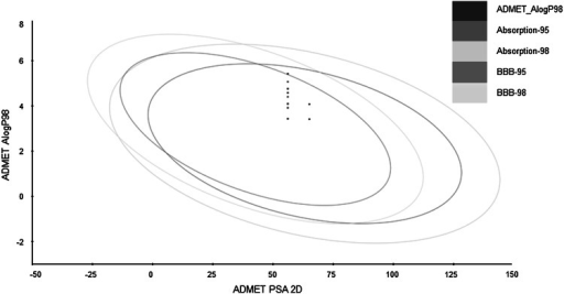 The plot of ADMET properties of the investigated compounds