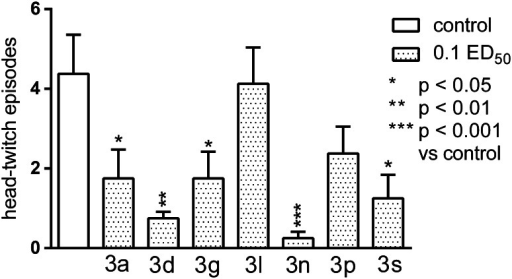 The influence of the tested compounds on the head-twitch responses evoked by L-5-HTP (230 mg/kg). The results are expressed as mean ± SEM of a group of eight mice. One-way ANOVA showed significant changes in the number of head-twitch episodes (F7,56 = 4.879, p < 0.001). The post-hoc Tukey's test confirmed a significant decrease in the numer of head-twitch episodes after the administration of the following compounds in the dose of 0.1 ED50: 3n (p < 0.001), 3d (p < 0.01), and 3a, 3g, and 3s (p < 0.05)