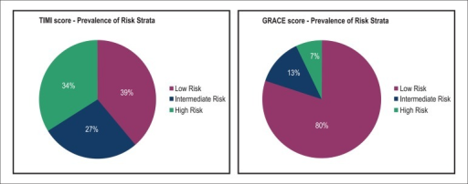 Distribution of the risk strata according to the TIMI and GRACEscores.