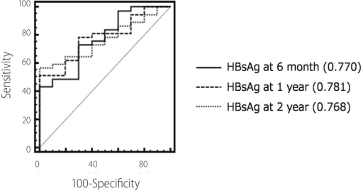 Areas under the receiver operating characteristics curve (AUROCs) of HBsAg levels at each time point for virological response.