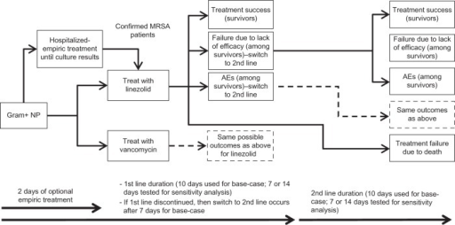 Decision model tree.Note: Dotted borders indicate that the possible outcomes for those treatments are similar to the outcomes above them with solid borders.Abbreviations: AE, adverse event; MRSA, methicillin-resistant Staphylococcus aureus; NP, nosocomial pneumonia.