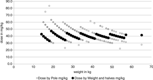 Dose by the dose-pole and dose by weight and tablet halves in mg/kg, all according to bodyweight.