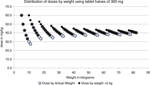Theoretical distribution of doses (mg/kg) in the case of an accurate scale and when the scale overestimates the weight by 2 kg.