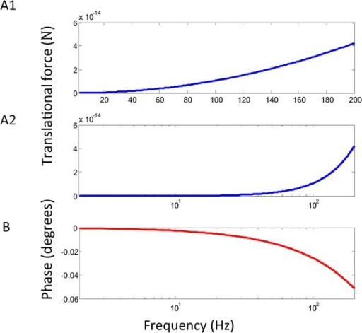 Frequency dependence of translational force. Absolute value of the amplitude of the net translational force was plotted. Notation and parameter values were the same as in Figure 2A. A. Maximal amplitude of translational force as a function of the field frequency in a linear plot (A1) and in a log plot (A2). B. Phase of the translational as a function of the field frequency. Phase lag was defined between the phases of the magnetic field and the translational force.