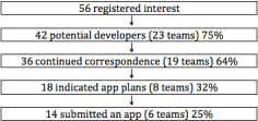 Flow diagram showing developer participant numbers from recruitment through to app submission.