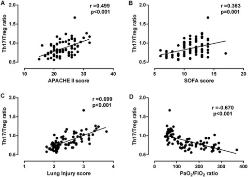 Relationship between ratio of Th17/Treg cells and acute physiology and chronic health evaluation (APACHE) II, sequential organ failure assessment (SOFA) or lung injury score, or arterial partial pressure of oxygen/inspired oxygen fraction (PaO2/FiO2) in patients with acute respiratory distress syndrome (ARDS). Spearman rank correlation was tested between variables. The ratio of Th17/Treg cells was positively correlated with APACHE II score (A), SOFA score (B), and lung injury score (C), while it was negatively correlated with PaO2/FiO2(D) in ARDS patients.