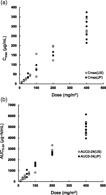 Relationship between dose and pharmacokinetic parameters of Cmax (a) and AUC(0-t) (b)