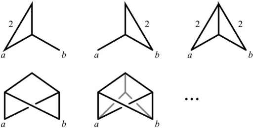Different (non-isomorphic) but indistinguishable funnel-free networks.All edges are assumed to have the (unique) length 1 unless otherwise displayed. These networks do not satisfy the NELP property, showing that this is a necessary condition for the uniqueness of canonical forms (Theorem 1(ii)). The ellipsis at the end represents the fact that an infinite number of such networks can be obtained by adding any number of copies of the subgraph in grey in the last network.