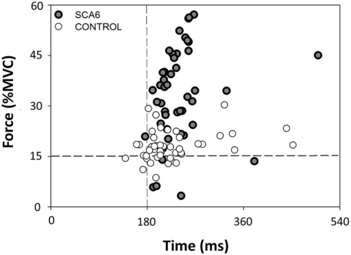 Representative end-points of the 50 trials during the goal-directed task for a SCA6 and an age-matched control participant relative to the target. The SCA6 participant exhibited greater force dysmetria than the control participant.