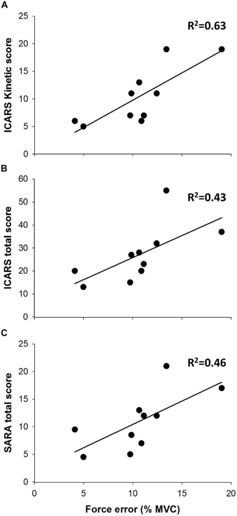 Force dysmetria and clinical assessment. Force dysmetria was strongly associated with ICARS kinetic score (A; R2 = 0.63), and moderately associated with ICARS Total Score (B; R2 = 0.46) and SARA Total Score (C; R2 = 0.46).