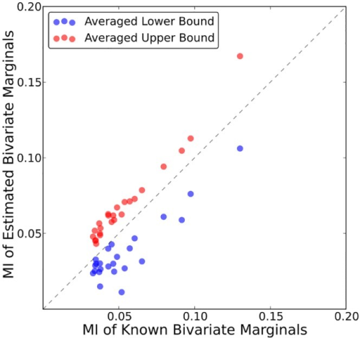 MI of estimated bivariate marginals versus MI of known bivariate marginals.Shown is the MI for 24 PR-PR pairs computed using the estimated bounds on the bivariate marginals (lower bound—red, upper bound—blue) versus using the known bivariate marginals.