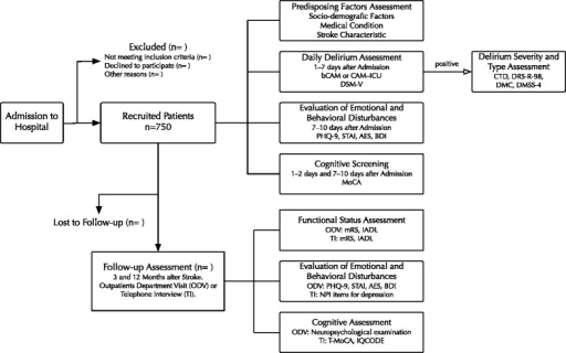 Flowchart for the study procedures. AES–Apathy Evaluation Scale, bCAM–Abbreviated version of Confusion Assessment Method, BDI–The Buss-Durke Inventory, CAM-ICU–Intensive Care Units Version of Confusion Assessment Method, CTD–Cognitive Test for Delirium, DMC–Delirium Motor Checklist, DMSS-4–Delirium Motor Subtype Scale 4, DRS-R-98–Delirium Rating Scale Revised 98, DSM-V–The Fifth Edition of Diagnostic and Statistical Manual of Mental Disorders, IADL–Instrumental Activities of Daily Living, IQCODE–Informant Questionnaire on Cognitive Decline in the Elderly, MoCA–Montreal Cognitive Assessment, mRS–modified Rankin Scale, Neuropsychological examination–described in the text, NPI–Neuropsychiatric Inventory, PHQ-9–Patient Health Questionnaire, Predisposing Factors Assessment–described in the Table 2., STAI–State Trait Anxiety Inventory, T-MoCA–telephone version of Montreal Cognitive Assessment