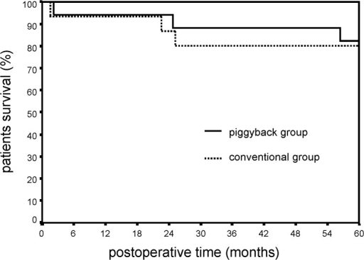 Patient's postoperative Kaplan-Meir survival curves in conventional and piggyback groups (p = 0.32).
