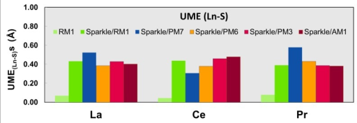 UME(Ln-S) obtained using the RM1 model for the lanthanides and all five versions of the Sparkle Model: Sparkle/RM1, Sparkle/PM7, Sparkle/PM6, Sparkle/PM3 and Sparkle/AM1 for all complexes of the universe set for each of the lanthanide trications: La(III), Ce(III) and Pr(III).The UMEs are calculated as the absolute value of the difference between the experimental and calculated Ln-S interatomic distances, summed up for all complexes, for each of the lanthanides. There are no Ho-S distances in the universe of Ho(III) complexes considered.