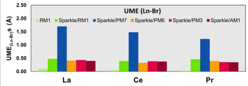 UME(Ln-Br)s obtained using the RM1 model for the lanthanides and all five versions of the Sparkle Model: Sparkle/RM1, Sparkle/PM7, Sparkle/PM6, Sparkle/PM3 and Sparkle/AM1 for all complexes of the universe set for each of the lanthanide trications: La(III), Ce(III) and Pr(III).The UMEs are calculated as the absolute value of the difference between the experimental and calculated Ln-Br interatomic distances, summed up for all complexes, for each of the lanthanides.