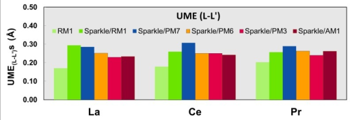 UME(L-L')s obtained using the RM1 model for the lanthanides and all five versions of the Sparkle Model: Sparkle/RM1, Sparkle/PM7, Sparkle/PM6, Sparkle/PM3 and Sparkle/AM1 for all complexes of the universe set for each of the lanthanide trications: La(III), Ce(III) and Pr(III).The UMEs are calculated as the absolute value of the difference between the experimental and calculated interatomic distances between the coordinated atoms, L-L', summed up for all complexes, for each of the lanthanides.