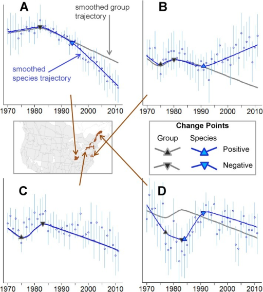 Examples of Simultaneously Estimated, Species-Specific (Blue Triangles) and Group-Level (Black and Grey Triangles) Change Points, for a Selection of Species and Regions.Triangles pointing up represent positive change points, while triangles pointing down represent negative change points. Many species' trajectories follow the group trajectory relatively well for part of the time series, but then diverge following a species-specific change point: Chimney Swift in the Indiana portion of Bird Conservation Region (BCR) 24 (A), and Great Crested Flycatcher in the Maryland portion of BCR 30 (B). Many other species trajectories include only the group-level change points: Great Crested Flycatcher in the New York portion of BCR 13 (C). In a few cases the species-specific change points contradict the group-level change points: Eastern Phoebe in the Quebec portion of BCR 14 (D). Region names relate to analytical strata, which are defined by the intersections of states and provinces with BCRs. BCR names are: BCR 13, Lower Great Lakes / St. Lawrence Plain; BCR 14, Atlantic Northern Forest; BCR 24, Central Hardwoods; and BCR 30, New England/Mid-Atlantic Coast.