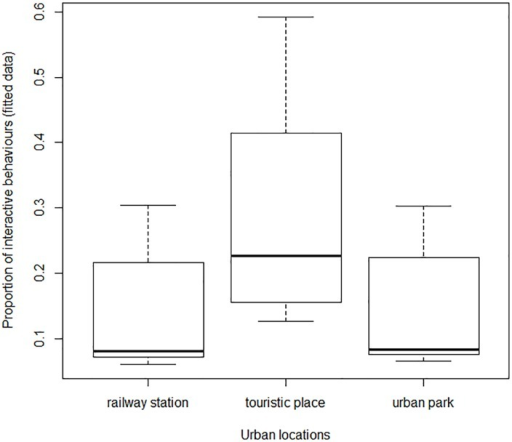 Proportions of interactive behaviours towards pigeons for three categories of urban places.