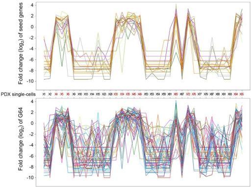 Plotting the expression of seed genes and G64.The log2 fold-change in the expression of a given gene among the single cells compared to the average expression level of the given in the 34 single cells was plotted for seed genes (upper panel) and for the genes in G64 (lower panel). Lines of different color indicate anonymous, distinct genes included in G64.