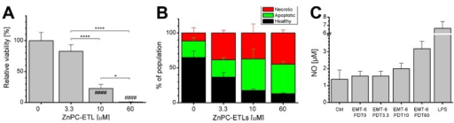 "(A) Viability of EMT-6 cells as determined 24 h after photodynamic therapy (PDT) with zinc phthalocyanine-encapsulating endothelium-targeted liposomes (ZnPC-ETLs) at the indicated concentrations. Cells were placed in hypoxic conditions immediately following PDT (mean ± SD, N = 6). Data were analyzed using a one-way ANOVA and Sidak's post-hoc test. Significant differences versus the corresponding control group are indicated with a pound sign, whereas are indicated with asterisks. The number of signs indicates the level of significance: *p < 0.05, ****p < 0.001 for intergroup differences, #### p < 0.001 versus control; (B) Flow cytometry-based characterization of the mode of EMT-6 cell death 24 h after PDT and subsequent incubation under hypoxic conditions (mean ± SD, N = 3). Staining was performed with Alexa Fluor 488-conjugated annexin V (apoptosis) and propidium iodide (necrosis); (C) The medium from EMT-6 cells was harvested 24 h after PDT and subsequent hypoxic incubation, and added to cultured RAW 264.7 macrophages. After 24 h of stimulation, macrophage activation was assessed by measuring nitric oxide (NO) production, which is a measure of macrophage activation. Cells were stimulated with 1 μg/mL lipopolysaccharide (LPS) for 24 h as positive control. The number behind ""PDT"" refers to the final lipid concentration of ZnPC-ETLs; (D–G) The medium from PDT-treated EMT-6 cells was analyzed for healthy, apoptotic (green), and necrotic (red) cells by flow cytometry; (H–K) Cytokine release by PDT-treated EMT-6 cells was assayed 24 h after PDT and subsequent hypoxic incubation (mean ± SD, N = 3). The ""0 μM ZnPC-ETLs"" group was not irradiated and served as negative control. Data were analyzed using a Kruskal–Wallis test and Dunn's post-hoc test for multiple comparisons. The ZnPC-ETL concentrations (x-axes) refer to final lipid concentration. The ZnPC:lipid molar ratio was 0.003 [6]. *p < 0.05."