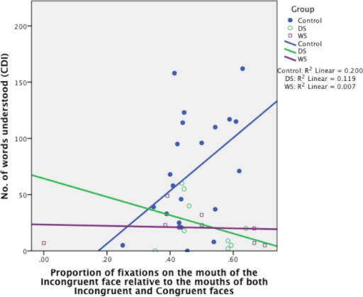 Proportion of fixations on the mouth of the Incongruent face relative to the mouths of both Incongruent and Congruent faces, organised by Group (TD control, DS, WS).