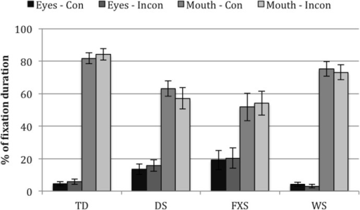 Fixation durations to eyes/mouth AOIs as a percentage of fixation durations to the face AOI, for each group (TD, DS, FXS, WS) and face (congruent, incongruent).Eyes-Con = eyes AOI in the congruent face. Eyes-Incon = eyes AOI in the incongruent face. Mouth-Con = mouth AOI in the congruent face. Mouth-Incon = mouth AOI in the incongruent face. Error bars represent one standard error of the mean.