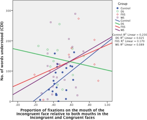 Proportion of fixations on the mouth of the Incongruent face relative to the mouths of both Incongruent and Congruent faces, organised by Group (TD control, DS, FXS, WS).