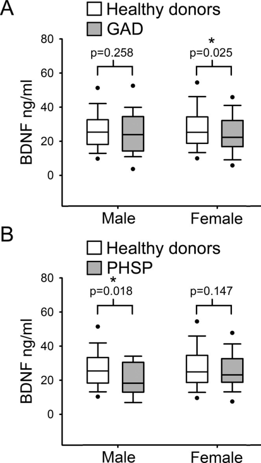 Analysis of BDNF levels gender differences in Generalized Anxiety Disorders and Specific Phobia.(A) Serum BDNF level in male and female groups affected by Generalized Anxiety Disorder; n, number of subjects [healthy donors, patients]; male [219, 28], female [201, 63]. Comparison using Mann–Whitney U Test 1-tail shows significant statistical difference in serum BDNF level between the two groups in female subjects (∗, p = 0.025). (B) Serum BDNF level in male and female groups affected by Specific Phobia; male [219, 15], female [201, 82]. Comparison Mann–Whitney U Test 1-tail shows significant statistical difference in serum BDNF level between the two groups in male subjects (∗, p = 0.018). Abbreviation: HD, Healthy Donors; GAD, Generalized Anxiety Disorders; PHSP, Specific Phobia.