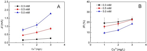 The background organic matter concentration affects the toxicity monitoring: (A) the effect of background organic matter concentration on the current change (ΔI) of the MFC sensor for toxicity monitoring; (B) the effect of background organic matter concentration on the inhibition ratio (IR) of the MFC sensor for toxicity monitoring.