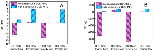 Response chart generated from MFC sensors run with high and low background concentrations of organic matter, respectively. Four types of combined shock caused by BOD and toxicity can be qualitatively distinguished using the response chart based on the ΔI (A) and IR (B).