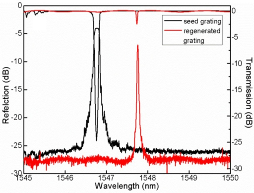 Reflection and transmission spectra of seed gratings (black curve) and regenerated fiber Bragg gratings (red curve).