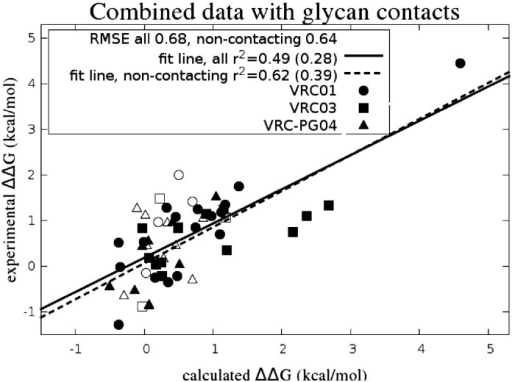 Experimental versus FEP/REST relative binding affinity values for alanine scan cases showing the combined data set from VRC01 (circles), VRC03 (squares), and VRC-PG04 (triangles). Correlation values with the largest experimental ΔΔG value excluded are given in parentheses.
