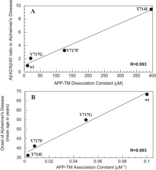 Comparison to the clinical pathology of AD patients. The dimerization constants of the APP-TM peptides were compared to the A) Aβ42/Aβ40 ratio and B) mean age of onset. The mean age of onset was obtained from all available families [2]. The dissociation constants are positively correlated to the Aβ42/Aβ40 ratios and similarly association constants are equally correlated to the mean age of onset.