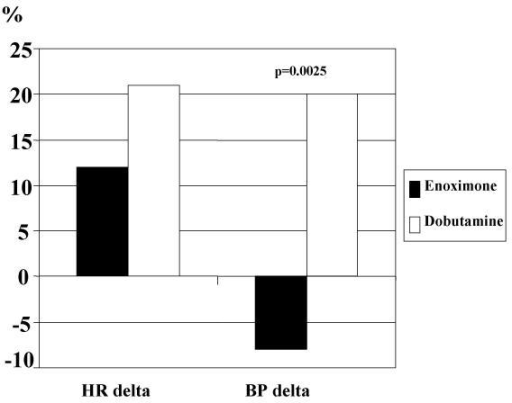 Changes in blood pressure (BP delta) and in heart rate (HR delta) in non beta-blocked patients, during enoximone and dobutamine stress test.