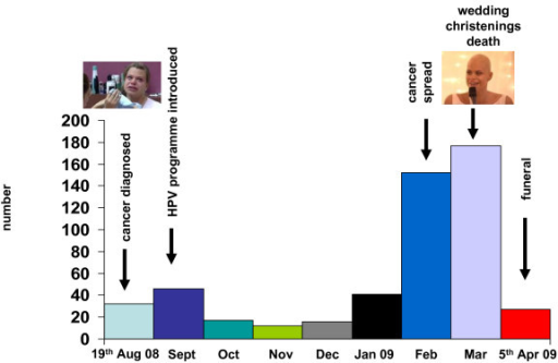 Aligning key events in Jade Goody's cancer story with newspaper articles (n=527)