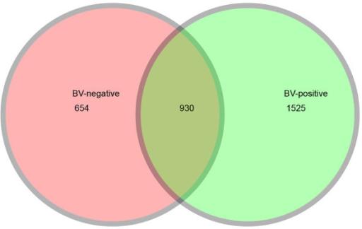 Venn Diagrams For Overlap Between Bv Positive Observed Open I